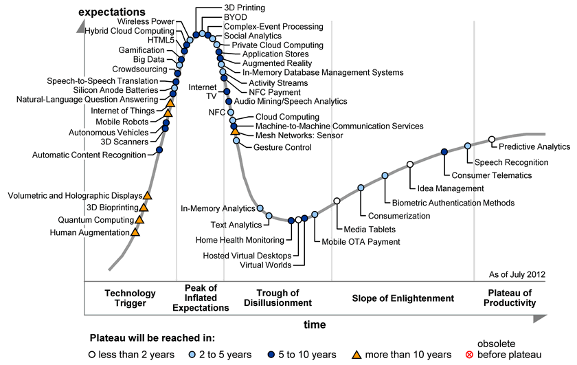 Gartner-Hype-Cycle-2012