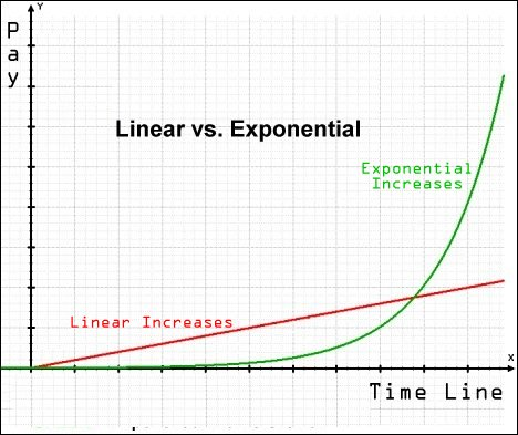 linear-vs-exponential-growth